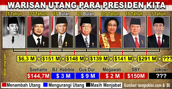 warisan-hutang-negara-indonesia-oleh-presiden